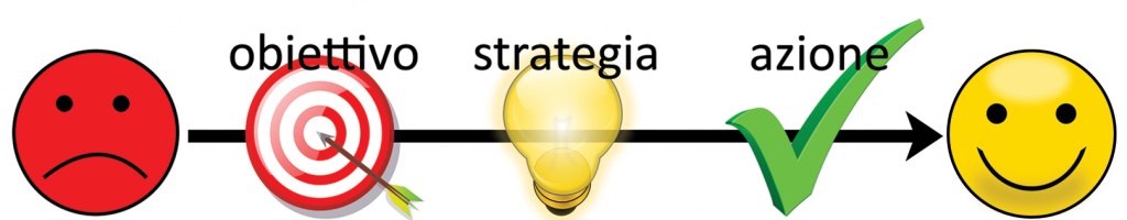 Sara Perico: obiettivo strategia azione